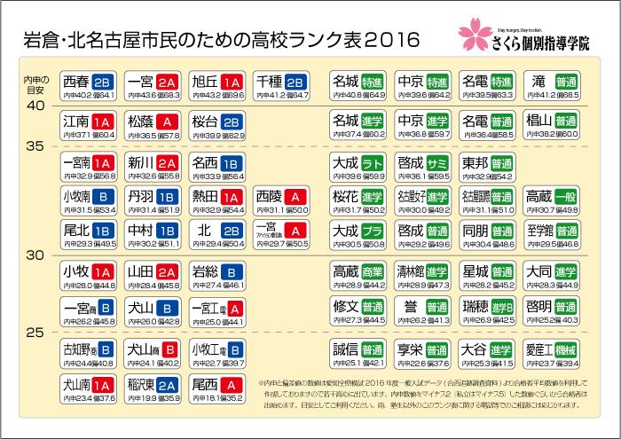 岩倉ランク表2016
