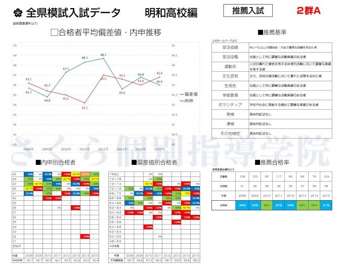 推薦入試データ(明和高校編)
