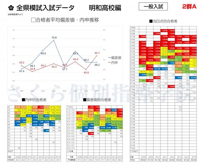 一般入試データ(明和高校編)【2015年度版】