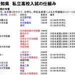 保護者に贈る校名が変わった愛知県の私立高校一覧