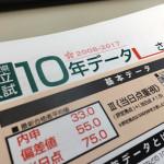愛知県公立高校「10年データ」の見方