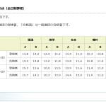 ついに公立入試平均点が愛知県教育委員会ホームページに!