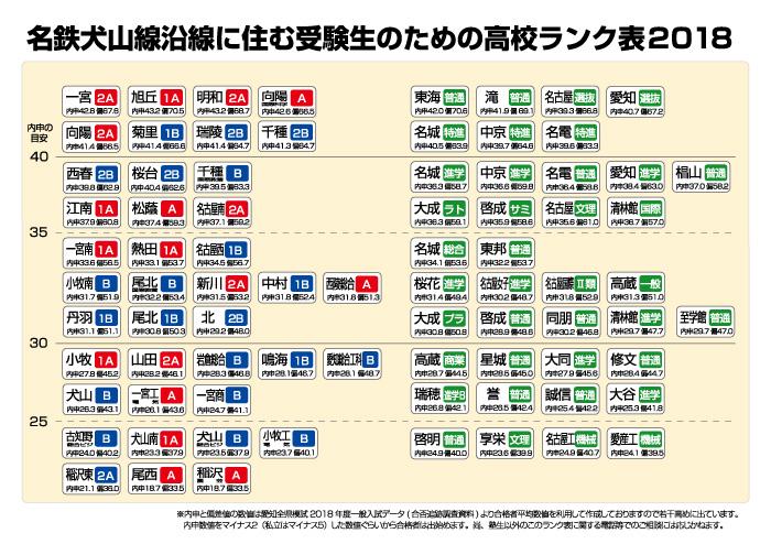 岩倉ランク表2018B4版