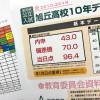 愛知県公立高校10年データのリニューアル完成しました!