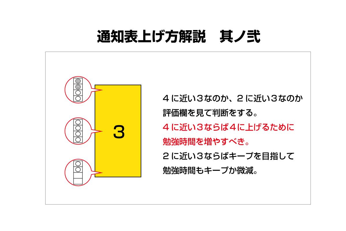 通知表の上げ方2