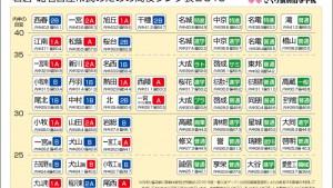 岩倉・北名古屋市民のための高校ランク表2016