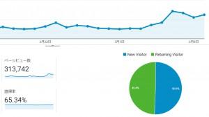 月間30万PV達成しました!アクセスを集めた10個の人気記事をご紹介!
